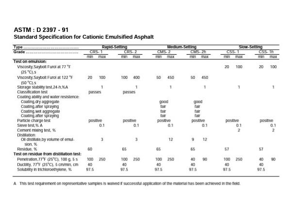 Standard Specification for Cationic Emulsified Asphalt